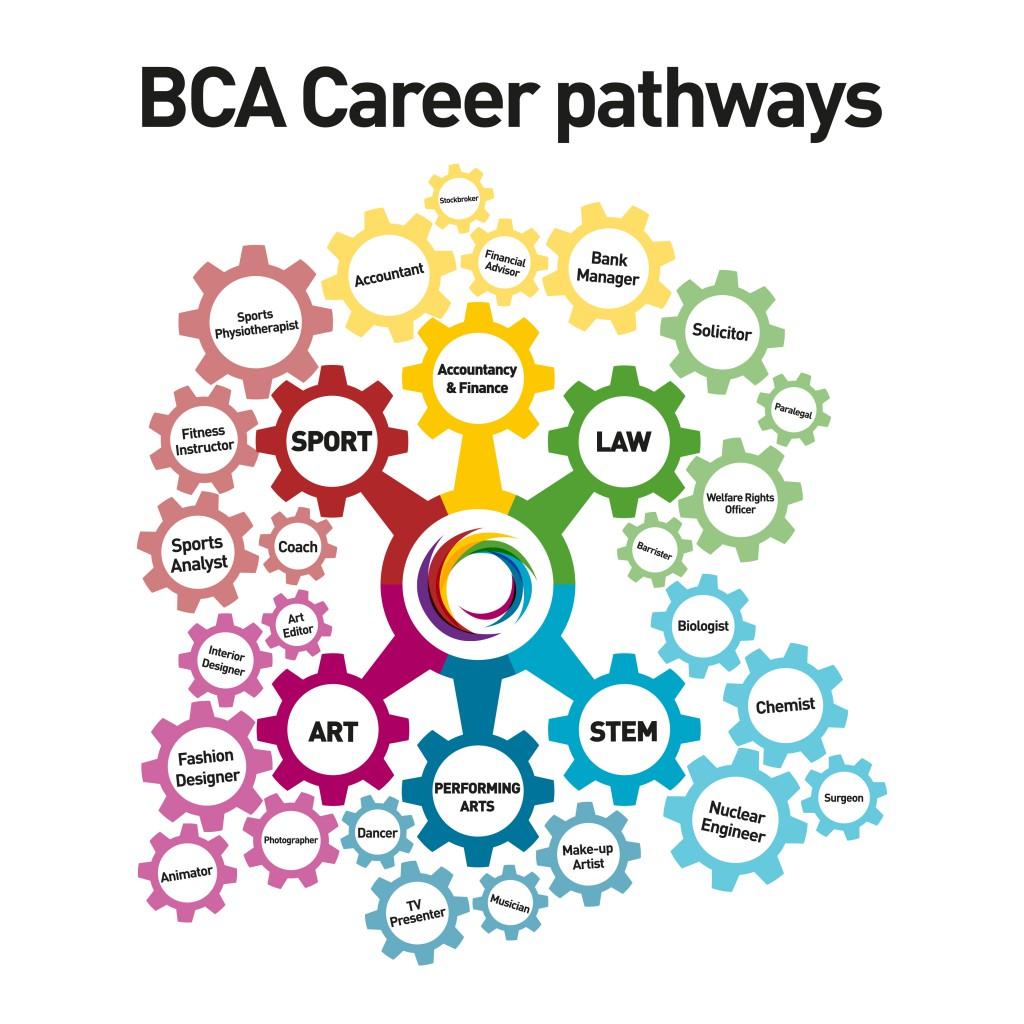 BCA Career Pathways-01